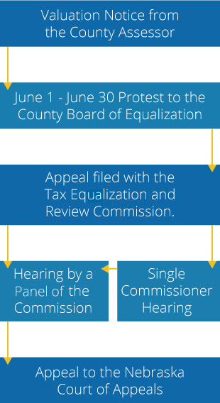 The Appeal Process Flow Chart. Step 1 - Receive a Valuation Notice from the County Assessor. Step 2 - June 1 through June 30 Protest to the County Board of Equalization. Step 3 - Appeal is filed with the Tax Equalization and Review Commission. Step 4 - Receive notice that you have a hearing by the panel of the commission or if you have a Single Commissioner Hearing. Step 5 -  Appeal to the Nebraska Court of Appeals